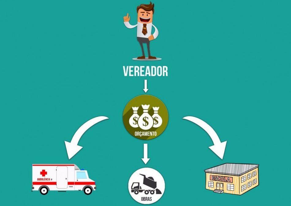 Confira a apresentação das Emendas Impositivas propostas pela Câmara de Vereadores de Cruz Machado para 2020.